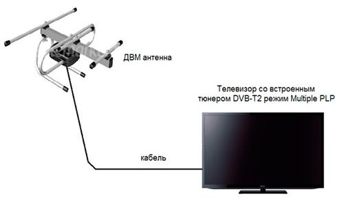 dvb-t2 перестал ловить каналы